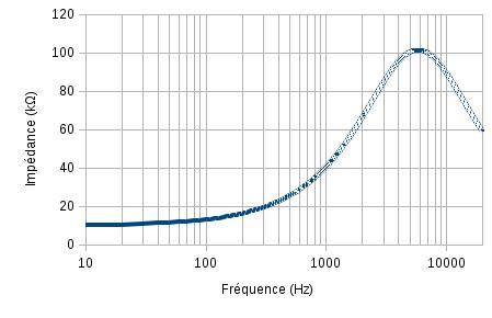 Mesurer impédance micro guitare